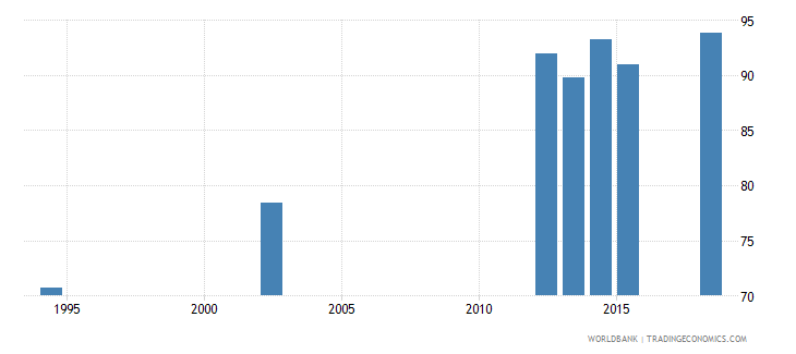 guatemala literacy rate youth female percent of females ages 15 24 wb data