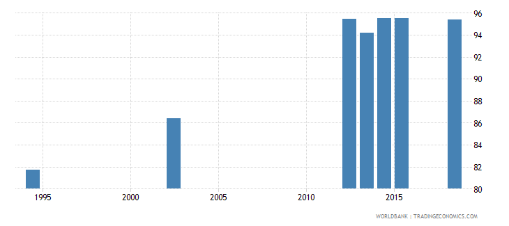 guatemala literacy rate youth male percent of males ages 15 24 wb data