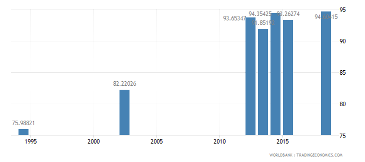 guatemala literacy rate youth total percent of people ages 15 24 wb data