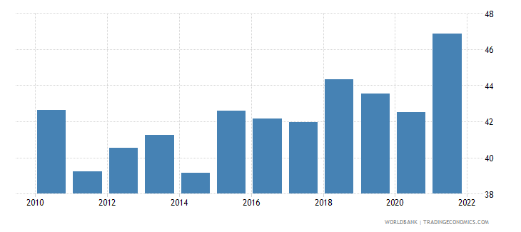 guatemala manufactures exports percent of merchandise exports wb data