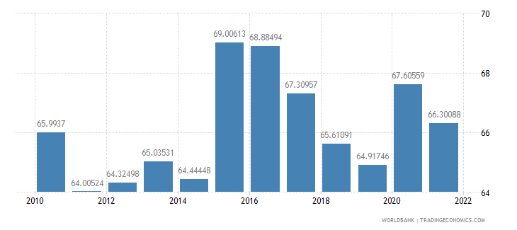 guatemala manufactures imports percent of merchandise imports wb data