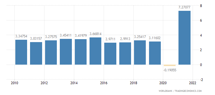 guatemala manufacturing value added annual percent growth wb data