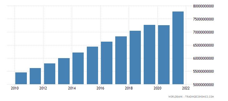 guatemala manufacturing value added constant lcu wb data