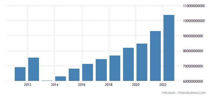 guatemala manufacturing value added current lcu wb data