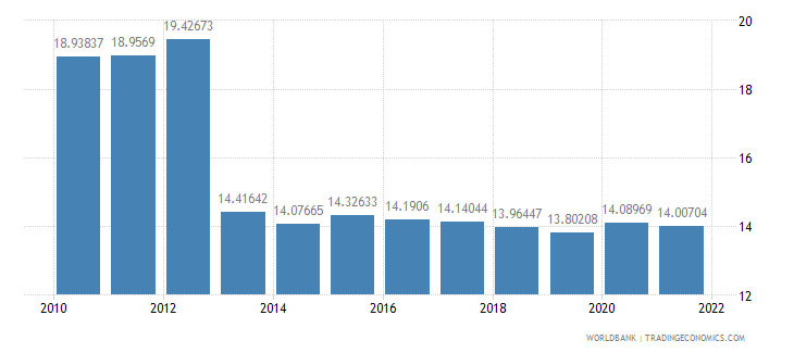 guatemala manufacturing value added percent of gdp wb data