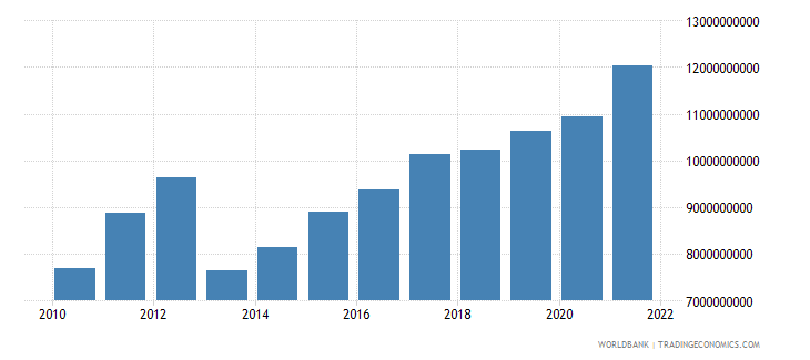 guatemala manufacturing value added us dollar wb data