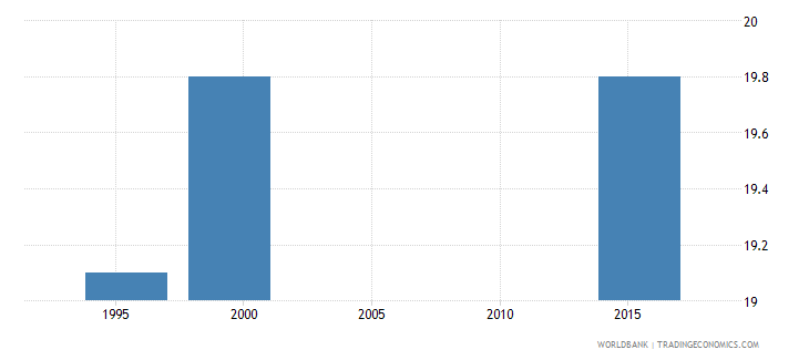 guatemala median age at first marriage women ages 25 49 q4 wb data