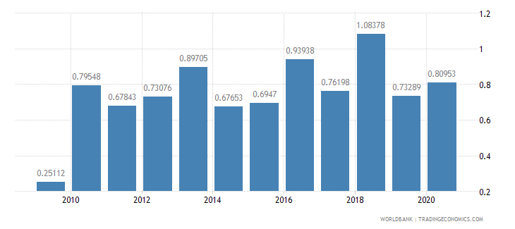 guatemala merchandise exports by the reporting economy residual percent of total merchandise exports wb data