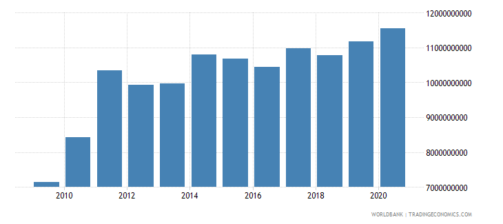 guatemala merchandise exports by the reporting economy us dollar wb data
