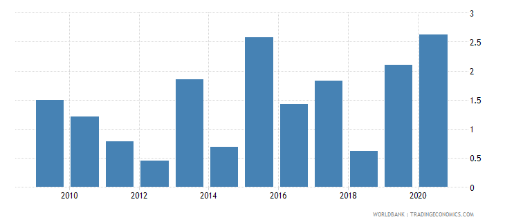 guatemala merchandise exports to developing economies in east asia  pacific percent of total merchandise exports wb data