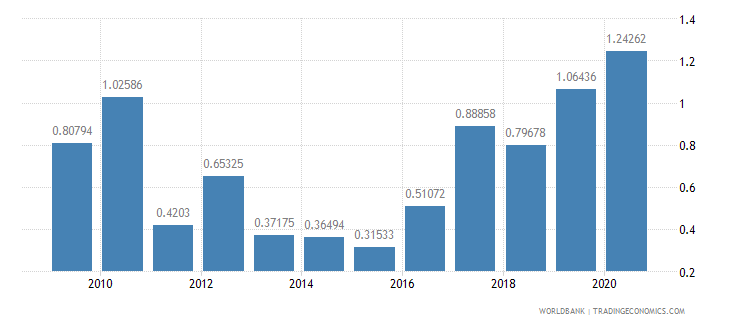 guatemala merchandise exports to developing economies in south asia percent of total merchandise exports wb data