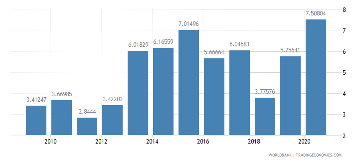 guatemala merchandise exports to developing economies outside region percent of total merchandise exports wb data