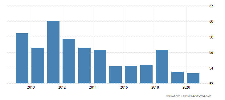 guatemala merchandise exports to high income economies percent of total merchandise exports wb data