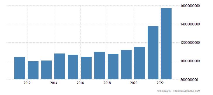 guatemala merchandise exports us dollar wb data