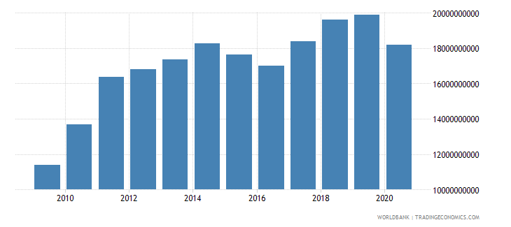 guatemala merchandise imports by the reporting economy us dollar wb data