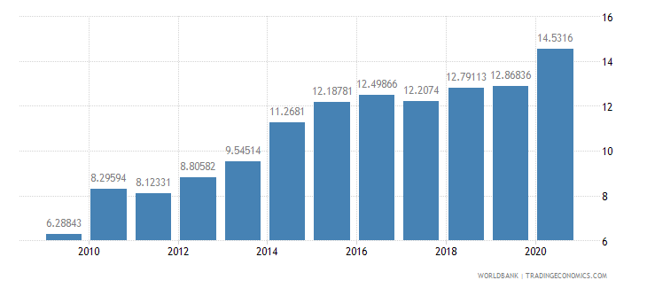 guatemala merchandise imports from developing economies in east asia  pacific percent of total merchandise imports wb data