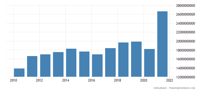 guatemala merchandise imports us dollar wb data