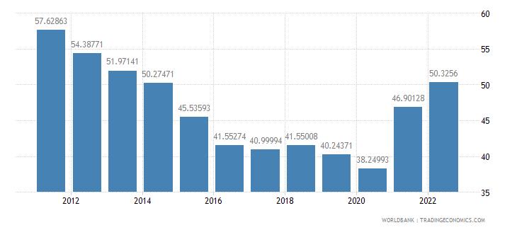 guatemala merchandise trade percent of gdp wb data