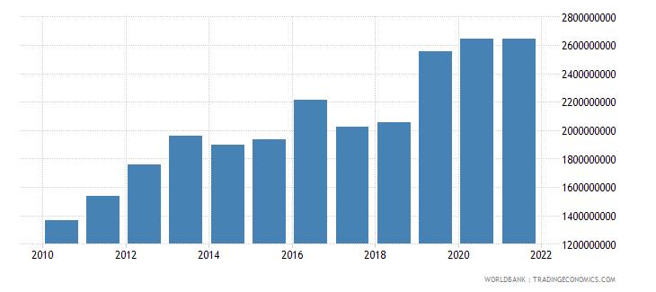 guatemala military expenditure current lcu wb data