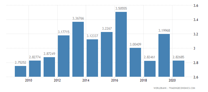 guatemala military expenditure percent of central government expenditure wb data