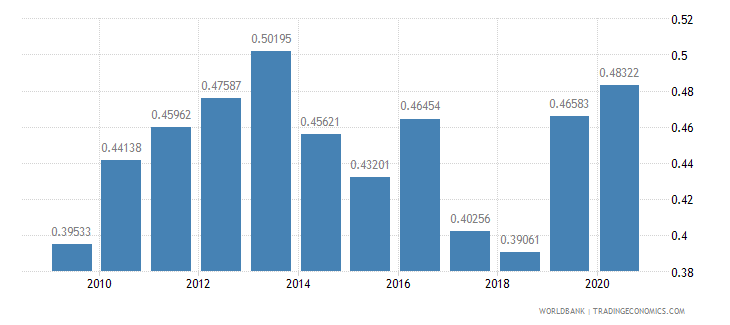 guatemala military expenditure percent of gdp wb data