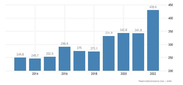 Guatemala Military Expenditure