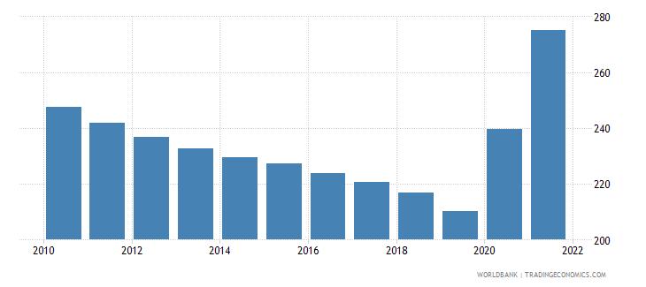 guatemala mortality rate adult male per 1 000 male adults wb data