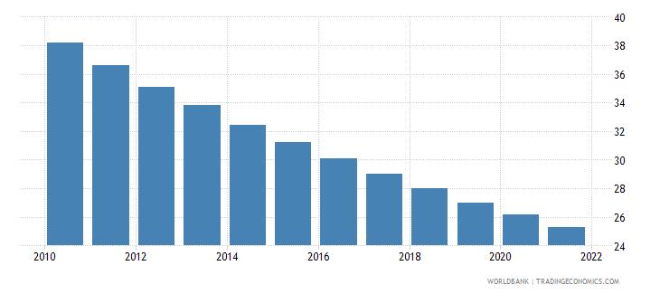guatemala mortality rate under 5 male per 1000 wb data