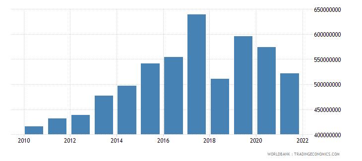guatemala multilateral debt service tds us dollar wb data