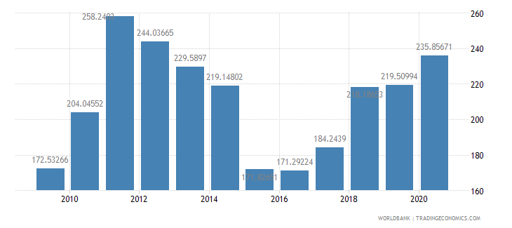 guatemala net barter terms of trade index 2000  100 wb data
