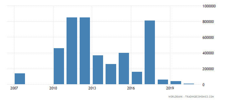 guatemala net bilateral aid flows from dac donors australia us dollar wb data