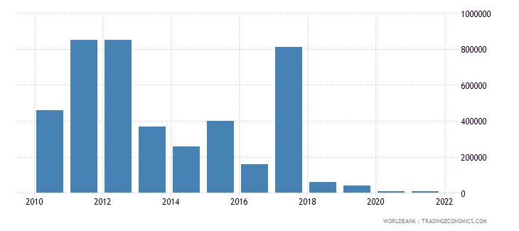 guatemala net bilateral aid flows from dac donors australia us dollar wb data