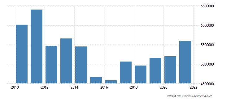 guatemala net bilateral aid flows from dac donors austria us dollar wb data