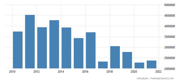 guatemala net bilateral aid flows from dac donors belgium us dollar wb data
