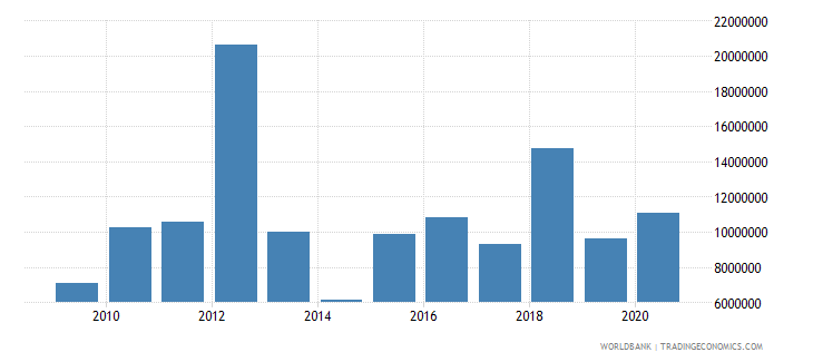 guatemala net bilateral aid flows from dac donors canada us dollar wb data
