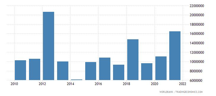 guatemala net bilateral aid flows from dac donors canada us dollar wb data