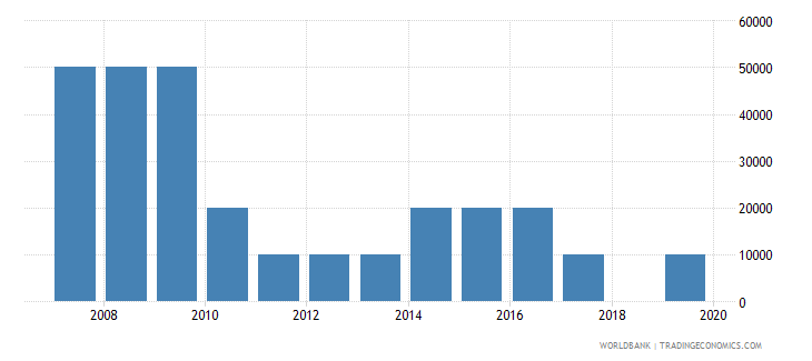 guatemala net bilateral aid flows from dac donors czech republic current us$ wb data
