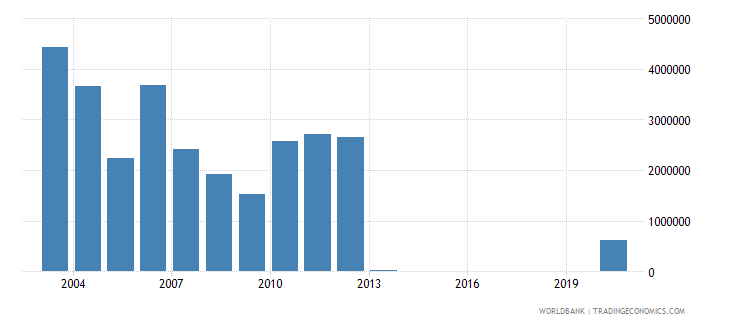 guatemala net bilateral aid flows from dac donors denmark us dollar wb data