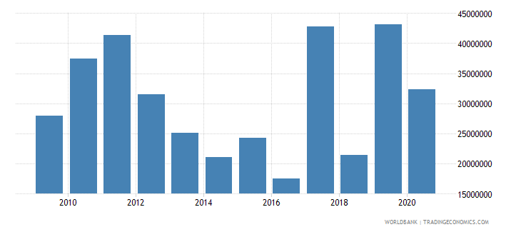 guatemala net bilateral aid flows from dac donors european commission us dollar wb data