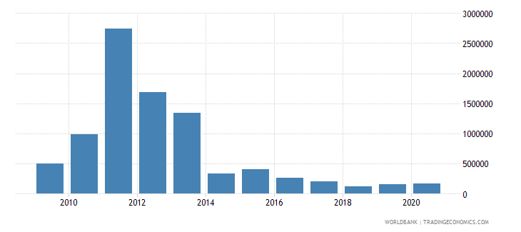guatemala net bilateral aid flows from dac donors finland us dollar wb data