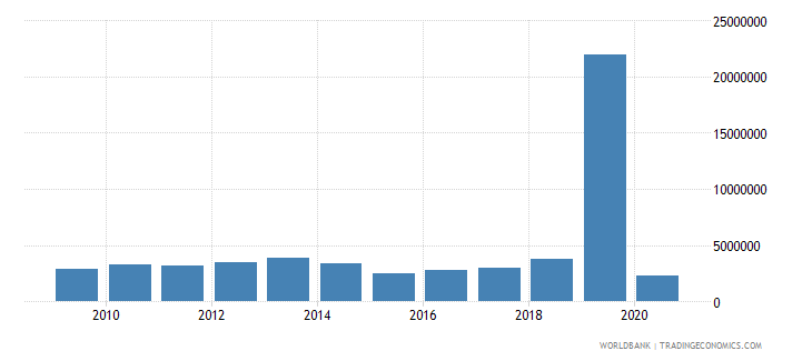 guatemala net bilateral aid flows from dac donors france us dollar wb data