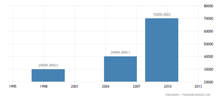 guatemala net bilateral aid flows from dac donors greece us dollar wb data