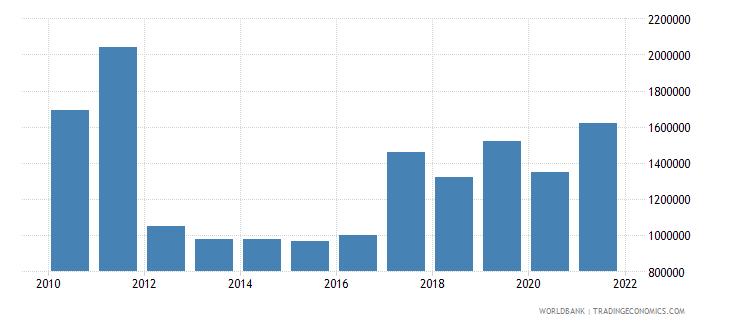 guatemala net bilateral aid flows from dac donors ireland us dollar wb data