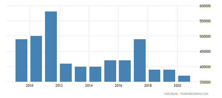 guatemala net bilateral aid flows from dac donors luxembourg us dollar wb data