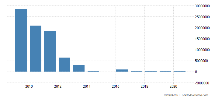 guatemala net bilateral aid flows from dac donors netherlands us dollar wb data