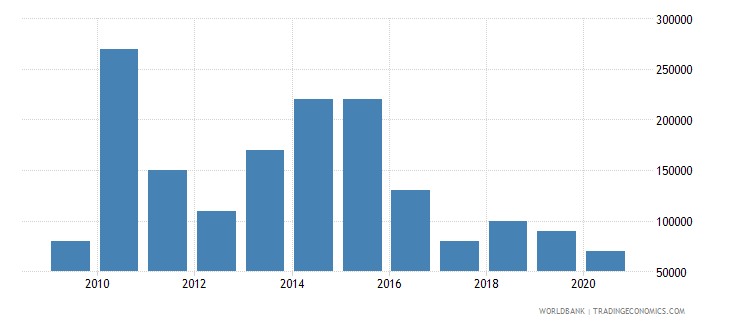 guatemala net bilateral aid flows from dac donors new zealand us dollar wb data