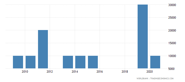 guatemala net bilateral aid flows from dac donors poland current us$ wb data