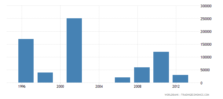 guatemala net bilateral aid flows from dac donors portugal us dollar wb data