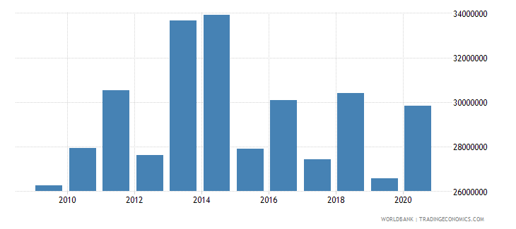 guatemala net bilateral aid flows from dac donors sweden us dollar wb data
