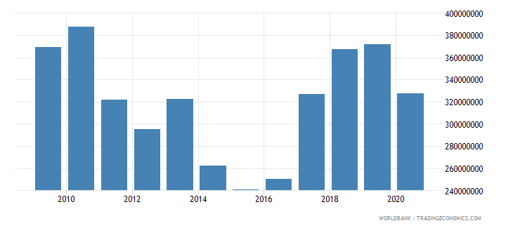 guatemala net bilateral aid flows from dac donors total us dollar wb data